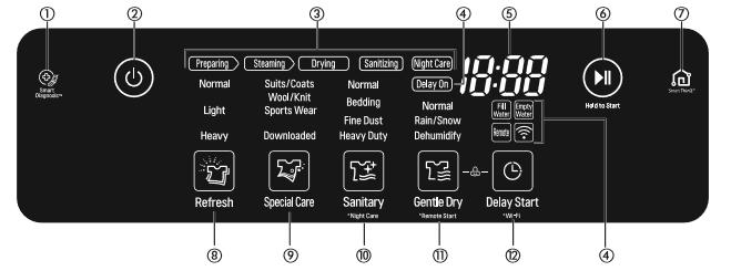 Chỉ dẫn các tính năng có trên bảng điều khiển LG Styler