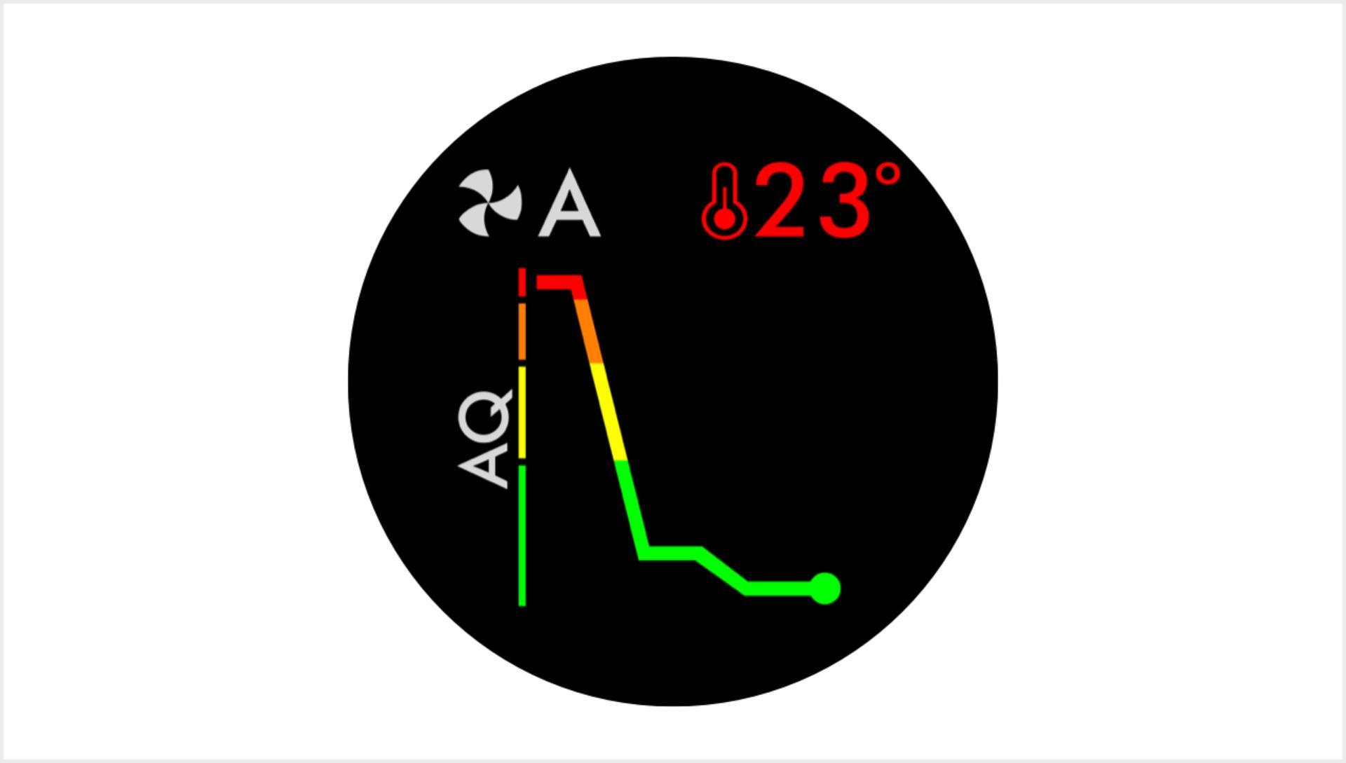 Các chỉ số trên quạt không cánh Dyson cho ta biết điều gì?