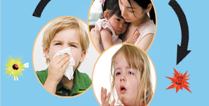 Viêm đường hô hấp trên và biện pháp phòng ngừa