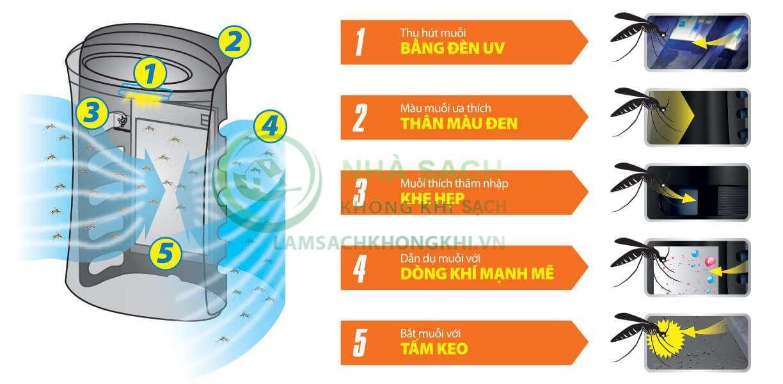 Máy lọc không khí và bắt muỗi Sharp FP-GM30E-B